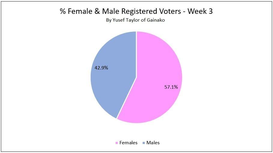 % of Provisional Registered Female and Male Voters Week 3