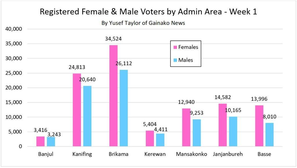 No of Female & Male Registered Voters by Admin Area in Week One