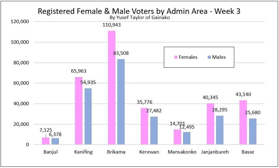 Provisional Registered Female and Male Voters Week 3