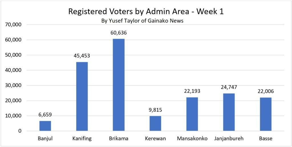 No of Registered Voters by Administrative Area