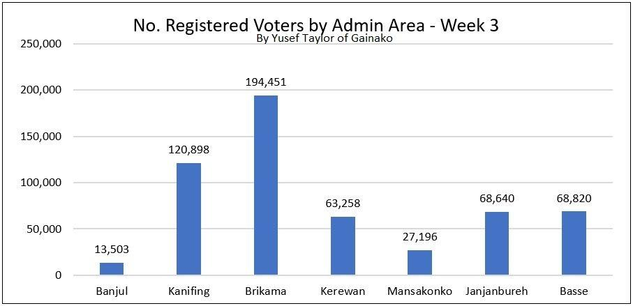 Provisional Registered Voters by Admin Week 3