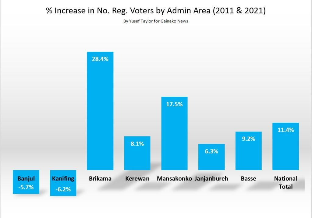 % increase in No. Registered Voters by Admin Area (c) Yusef Taylor