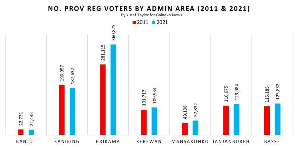 Comparison of No of Registered Voters in 2011 and 2021 (c) Yusef Taylor