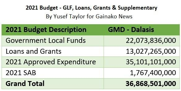 2021 Budget - GLF, Loans, Grants and Supplementary (c) Yusef Taylor