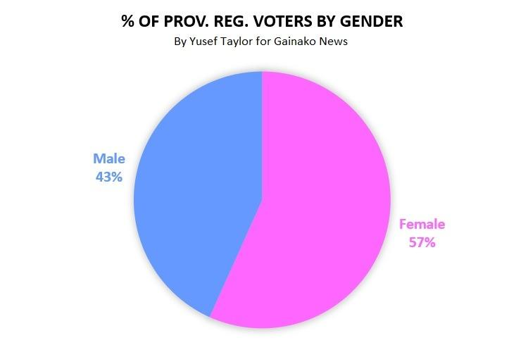 Female and Male % of Voters by Gender (c) Yusef Taylor