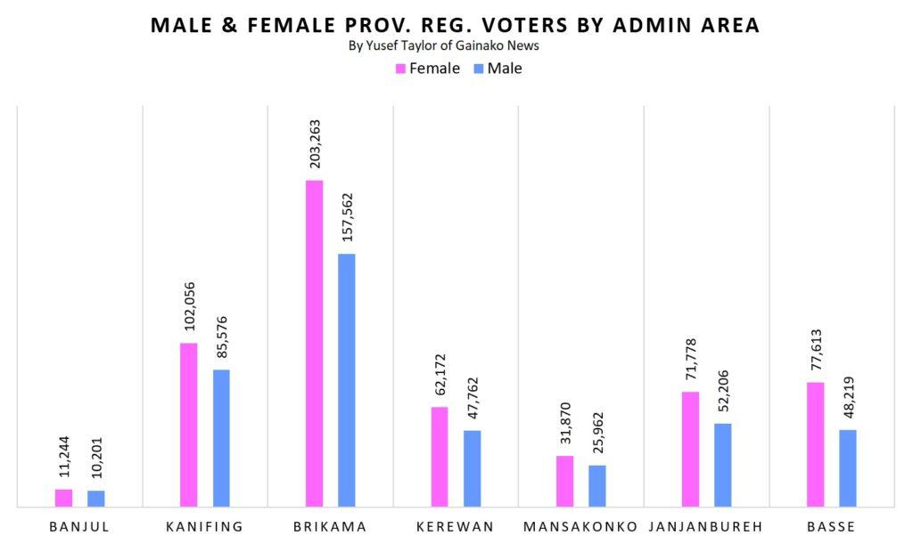 Male and Female Prov Reg Voters by Admin Area (c) Yusef Taylor