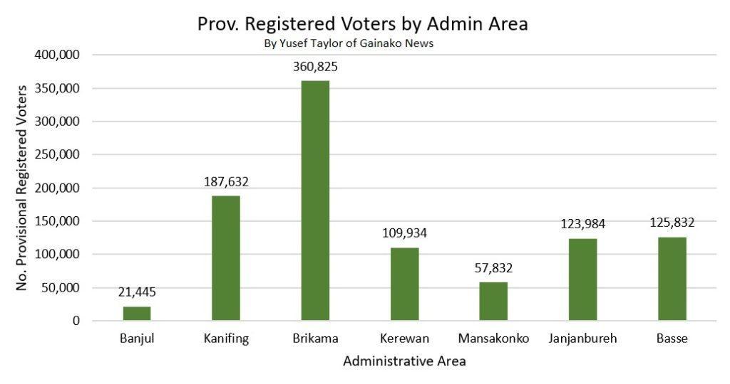 Prov Registered Voters by Admin (c) Yusef Taylor