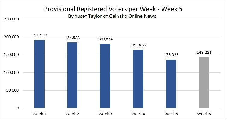 IEC Provisional Registered Voters by Week - Grey is a projection (c) Yusef Taylor