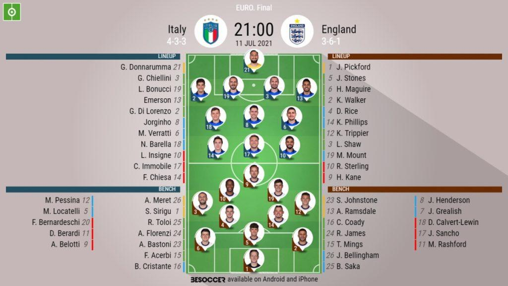 England vs Italy - Line up