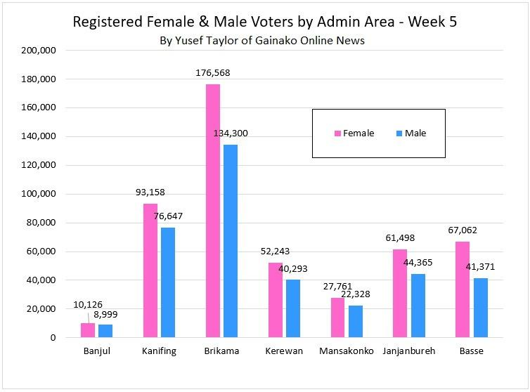 Female and Male Registered Voters by Admin Area - Week 5 (c) Yusef Taylor