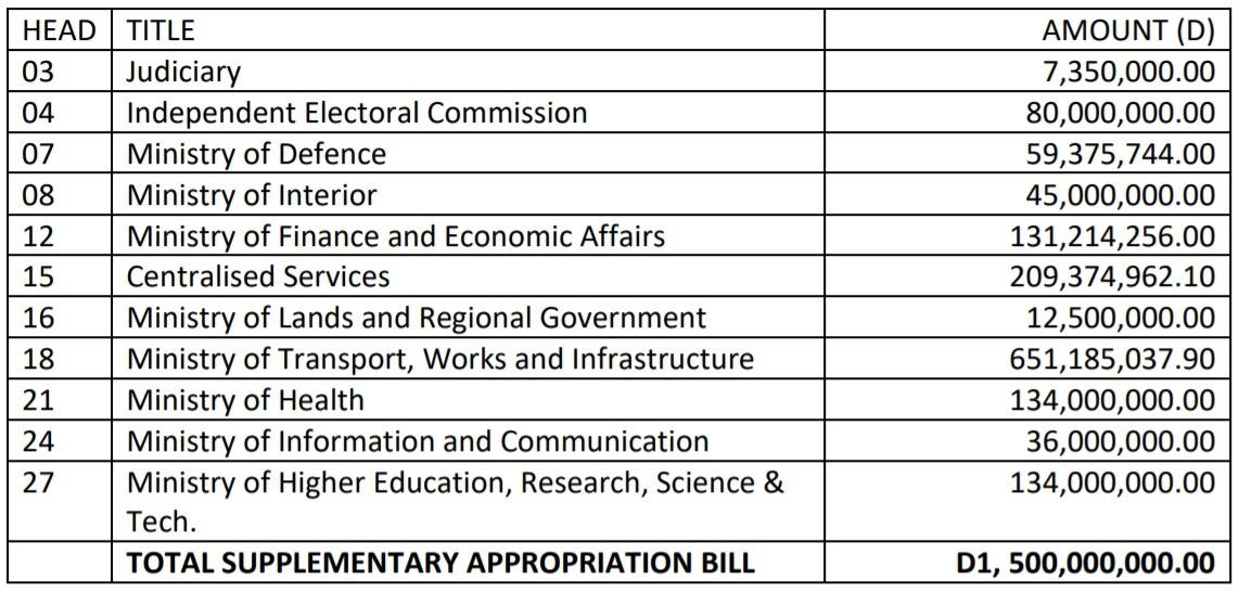 Approved Supplementary 2021