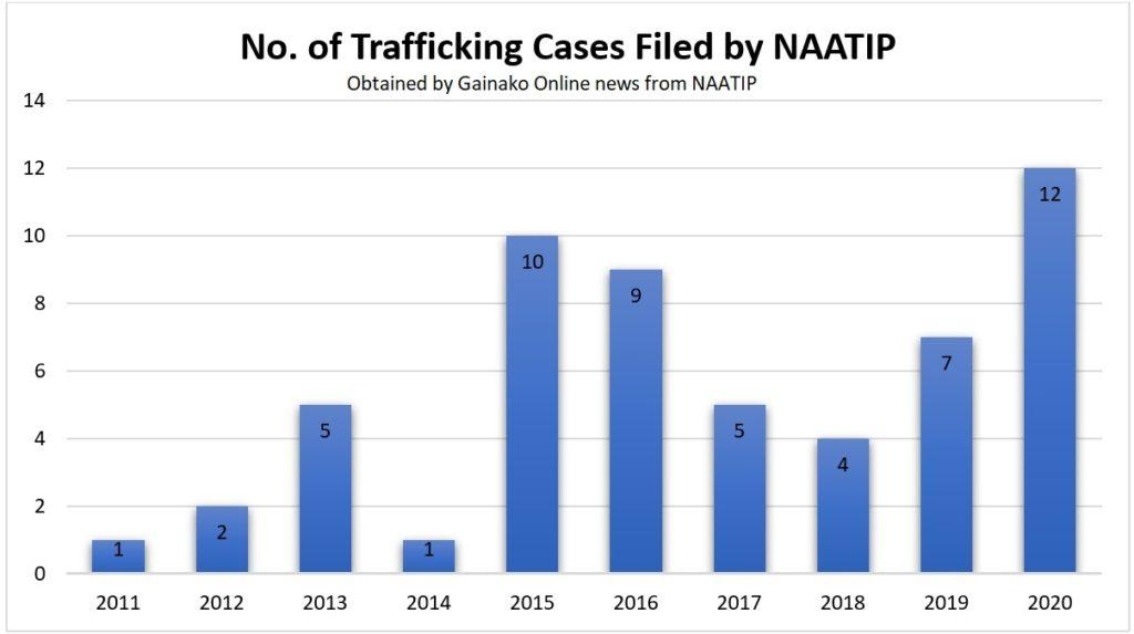NAATIP Cases filed 2011 to 2020 - Graph