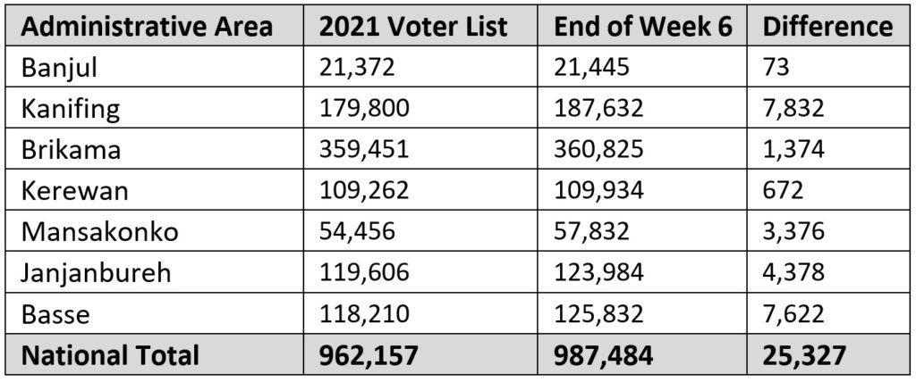 Comparison of Voters' Register