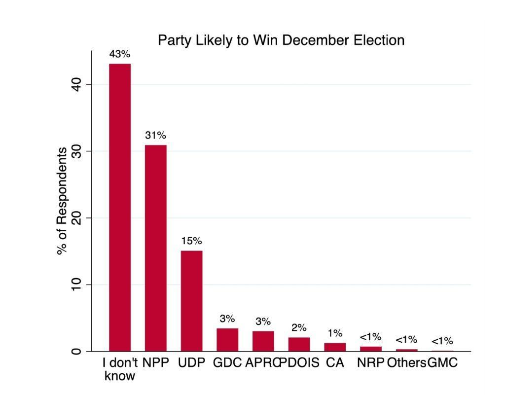 December 2021 Poll (c) CEPRASS